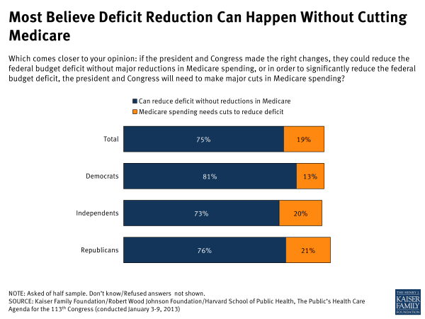 Most Believe Deficit Reduction Can Happen Without Cutting Medicare