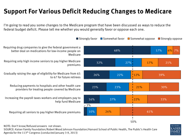 Support for Various Deficit-Reducing Changes to Medicare