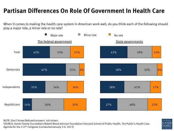Partisan Difference on Role of Government in Health Care