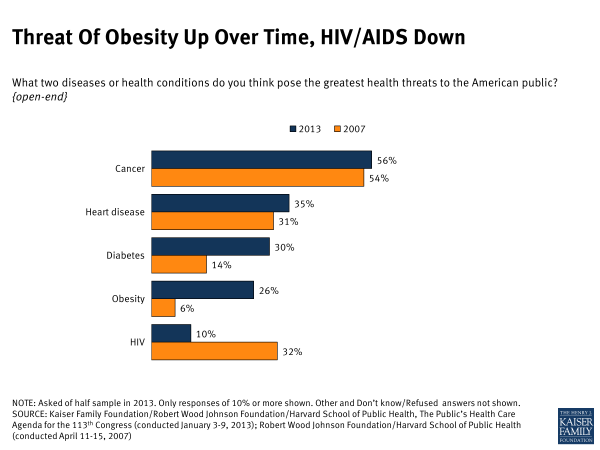 Threat of Obesity Up Over Time, HIV/AIDS Down