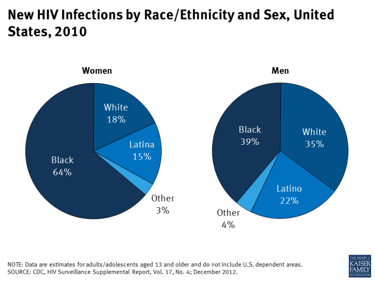 New HIV Infections by Race/Ethnicity and Sex, United States, 2010