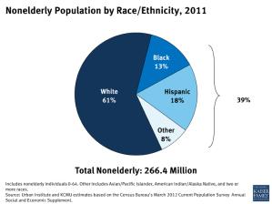 Nonelderly Population by Race/Ethnicity, 2011