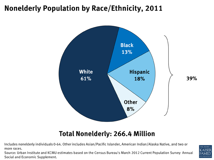 Nonelderly Population by Race/Ethnicity, 2011