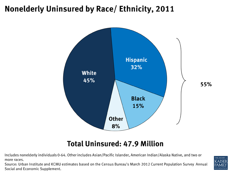 Nonelderly Uninsured by Race/ Ethnicity, 2011
