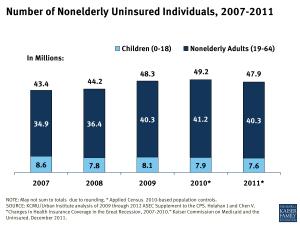 Number of Nonelderly Uninsured Individuals, 2007-2011
