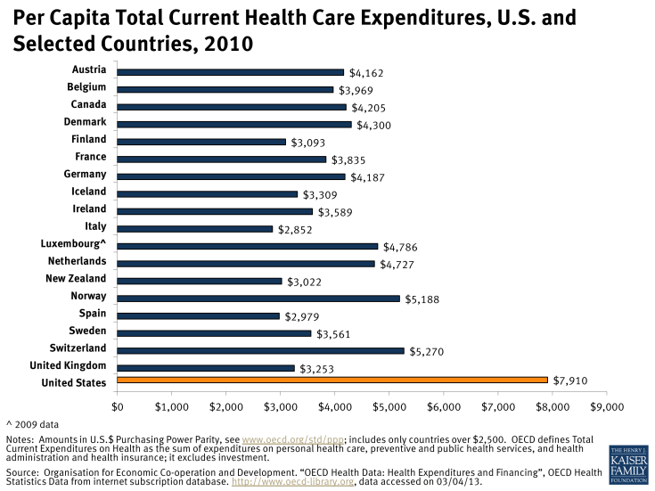 Per Capita Total Current Health Care Expenditures, U.S. and Selected Countries, 2010
