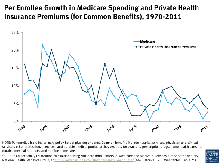Per Enrollee Growth in Medicare Spending and Private Health Insurance Premiums (for Common Benefits), 1970-2011