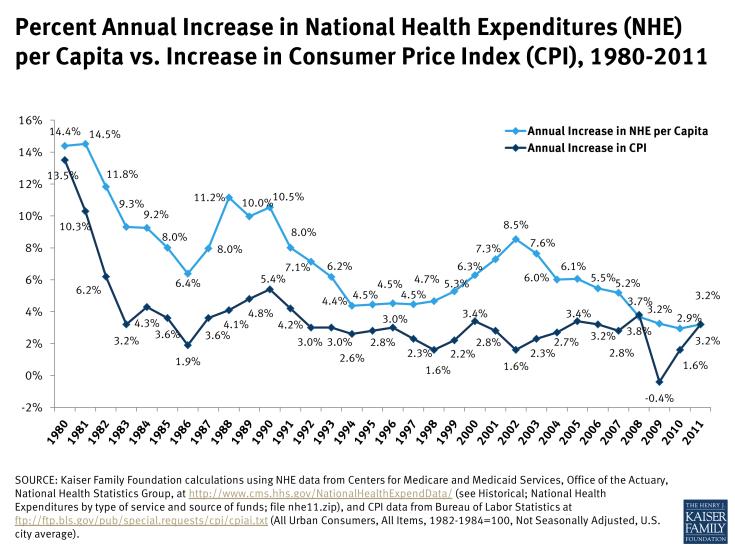 Percent Annual Increase in National Health Expenditures (NHE) per Capita vs. Increase in Consumer Price Index (CPI), 1980-2011