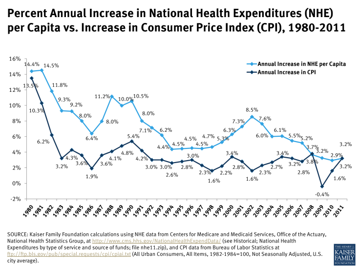 Percent Annual Increase in National Health Expenditures (NHE) per Capita vs. Increase in Consumer Price Index (CPI), 1980-2011
