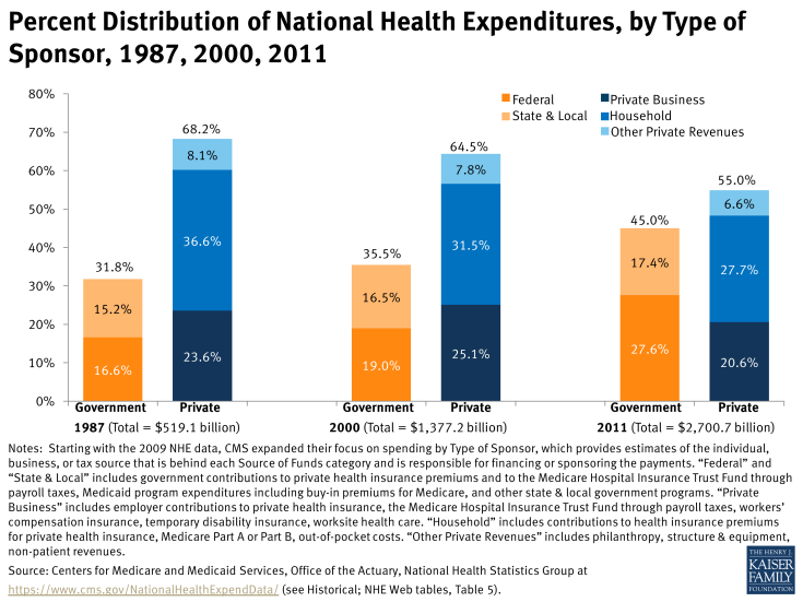 Percent Distribution of National Health Expenditures, by Type of Sponsor, 1987, 2000, 2011