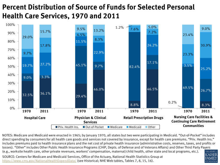 Percent Distribution of Source of Funds for Selected Personal Health Care Services, 1970 and 2011