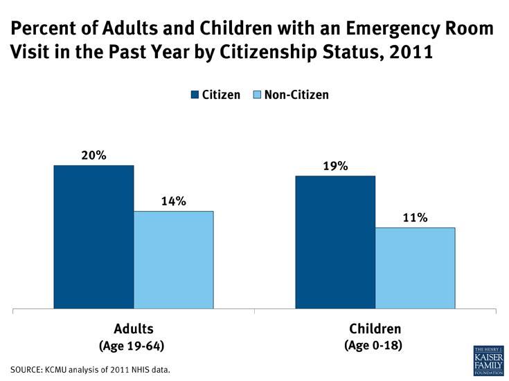 Percent of Adults and Children with an Emergency Room Visit in the Past Year by Citizenship Status, 2011