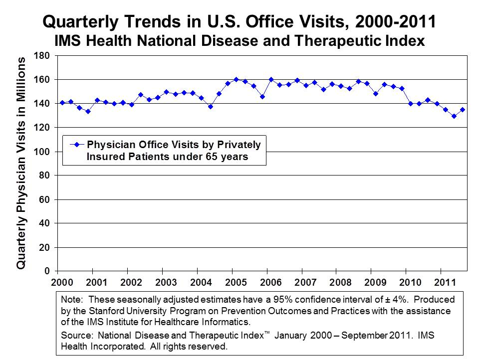 Quarterly Trends in U.S. Office Visits, 2000 - 2011