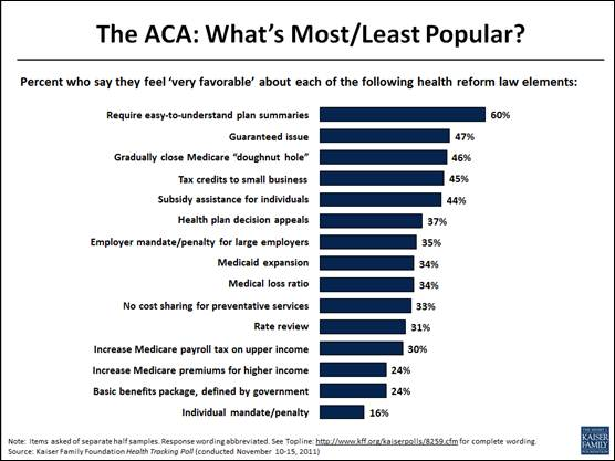 The ACA: What's Most/Least Popular?