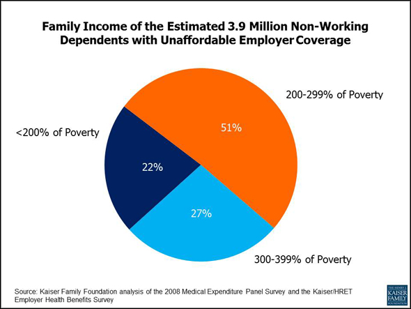 Family Income of the Estimated 3.9 Million Non-Working Dependents with Unaffordable Employer Coverage