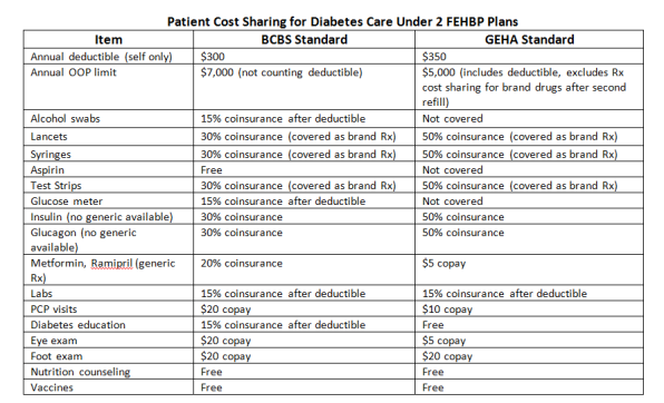 Policy-insights-Patient_cost_sharing_diabetes_8142012