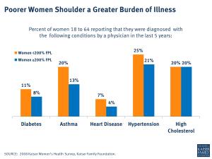 Poorer Women Shoulder a Greater Burden of Illness