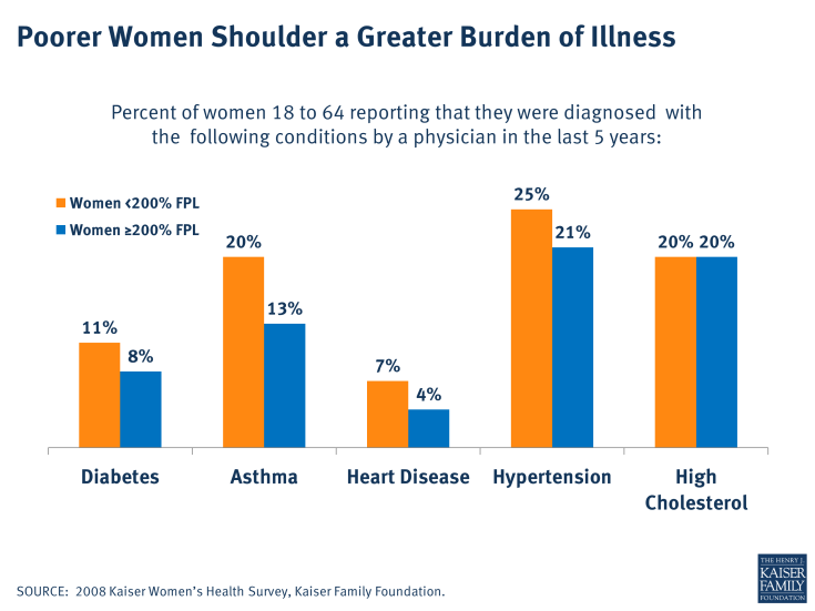 Poorer Women Shoulder a Greater Burden of Illness