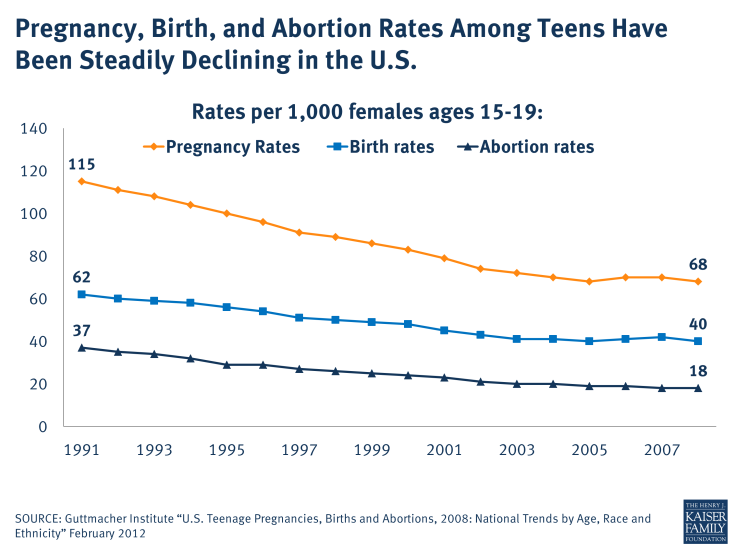 Pregnancy, Birth, and Abortion Rates Among Teens Have Been Steadily Declining in the U.S.