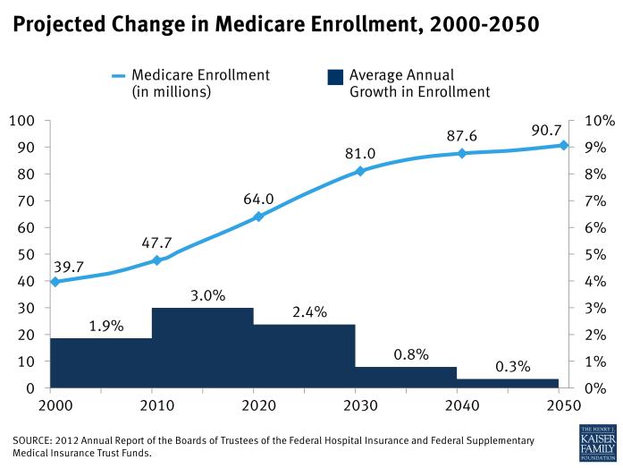 Projected Change in Medicare Enrollment, 2000-2050
