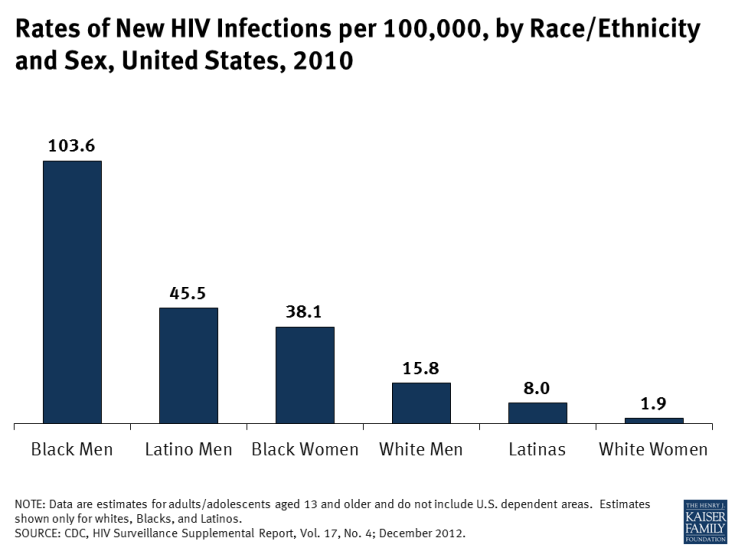 Rates of New HIV Infections per 100,000, by Race/Ethnicity and Sex, United States, 2010