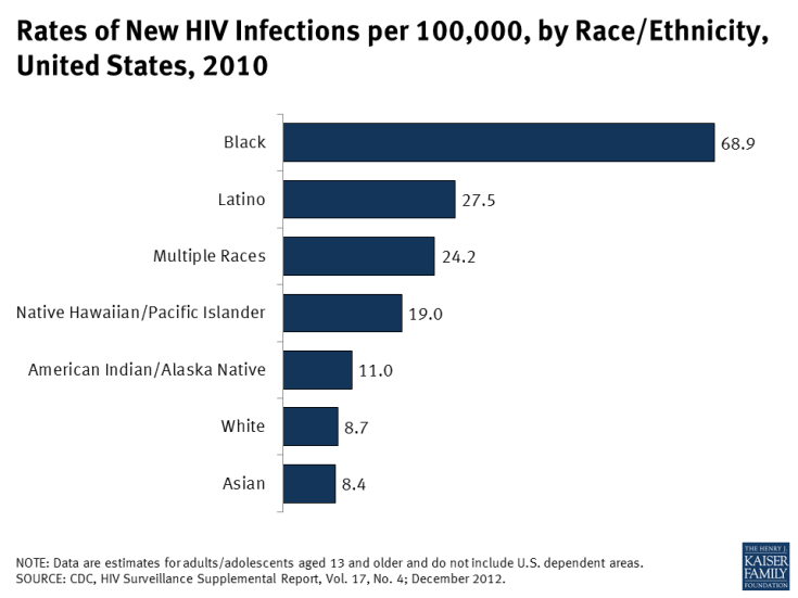 Rates of New HIV Infections per 100,000, by Race/Ethnicity, United States, 2010