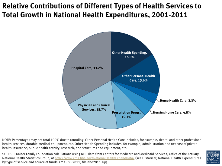 Relative Contributions of Different Types of Health Services to Total Growth in National Health Expenditures, 2001-2011