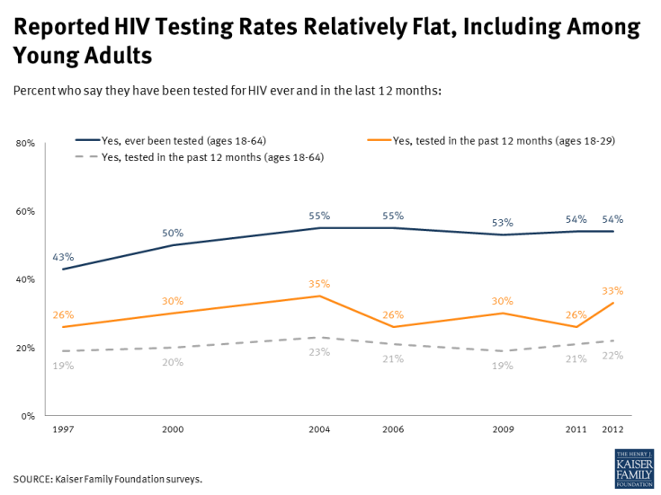 Reported HIV Testing Rates Relatively Flat, Including Among Young Adults