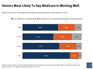Seniors Most Likely To Say Medicare Is Working Well