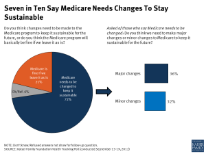 Seven in Ten Say Medicare Needs Changes To Stay Sustainable