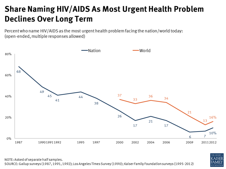 Share Naming HIV/AIDS As Most Urgent Health Problem Declines Over Long Term