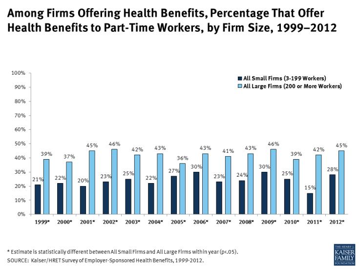 Kaiser/HRET Survey of Employer-Sponsored Health Benefits, 1999-2012.