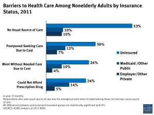Barriers to Health Care Among Nonelderly Adults by Insurance 2011