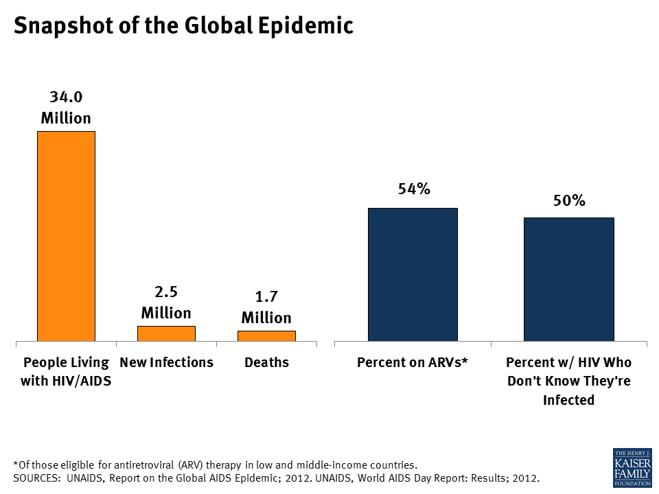 Global Epidemic