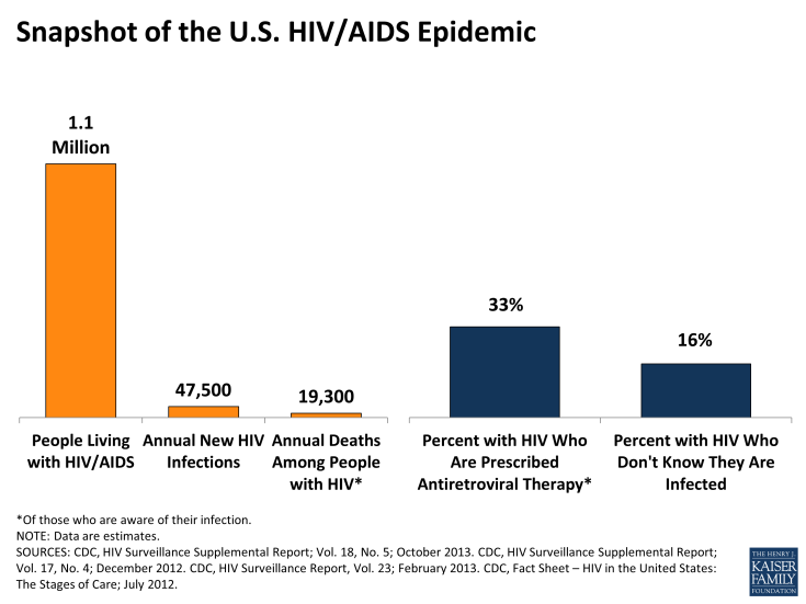 Snapshot of the U.S. HIV/AIDS Epidemic