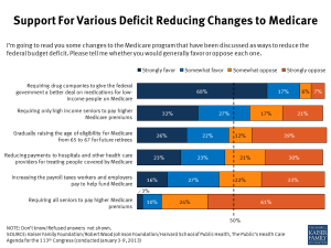 Support For Various Deficit Reducing Changes to Medicare