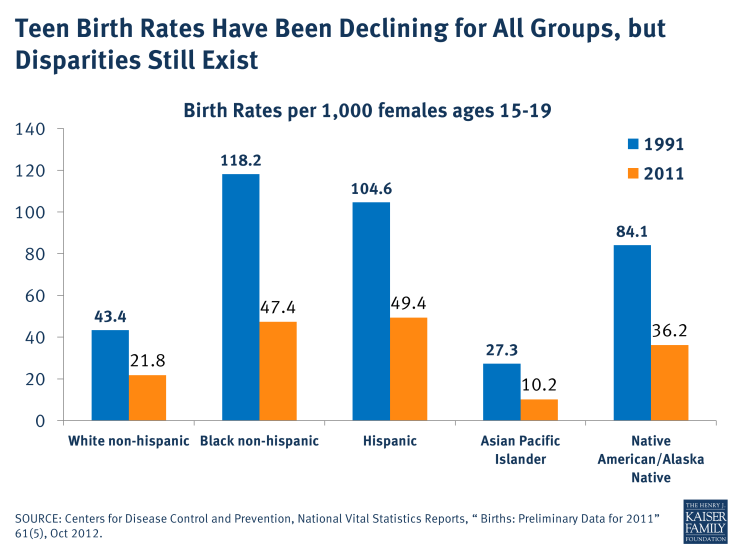 Teen Birth Rates Have Been Declining for All Groups, but Disparities Still Exist