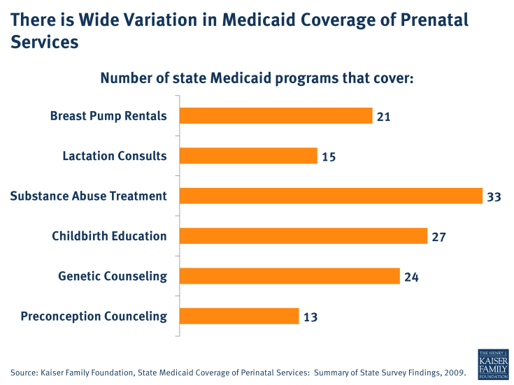 There is Wide Variation in Medicaid Coverage of Prenatal Services