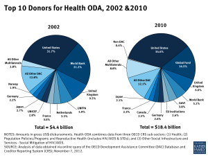 Top 10 Donors for Health ODA, 2002 and 2010