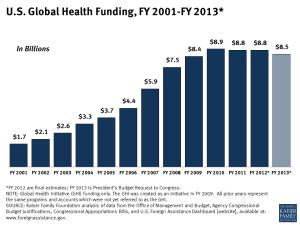U.S. Global Health Funding, FY 2001-FY 2013
