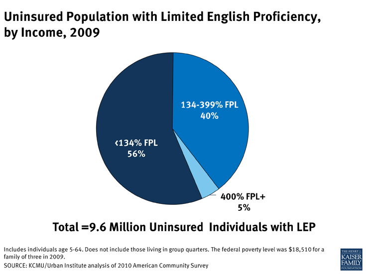 Uninsured Population with Limited English Proficiency, by Income, 2009