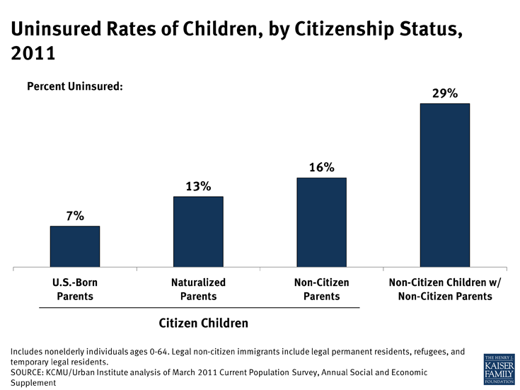 Uninsured Rates of Children, by Citizenship Status, 2011