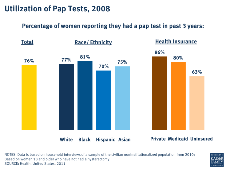 Utilization of Pap Tests, 2008