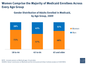 Women Comprise the Majority of Medicaid Enrollees Across Every Age Group