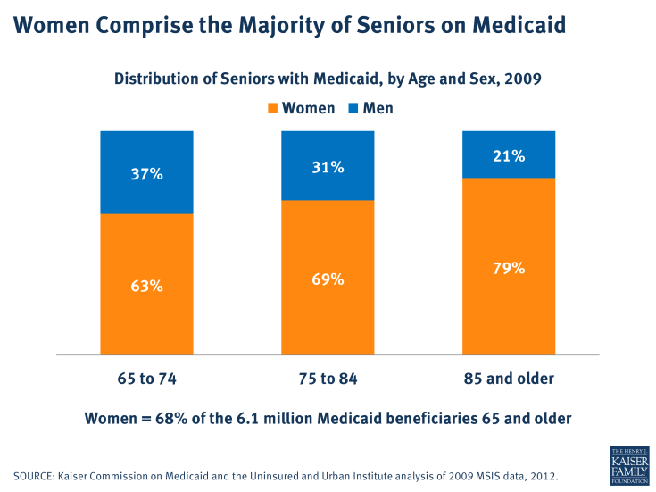 Women Comprise the Majority of Seniors on Medicaid