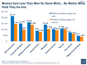 Women Earn Less Than Men for Same Work… No Matter What Field They Go Into