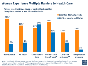Women Experience Multiple Barriers to Health Care