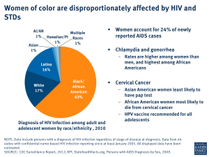 Women of color are disproportionately affected by HIV and STDs