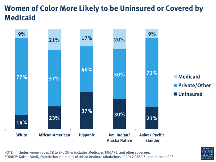 Women of Color More Likely to be Uninsured or Covered by Medicaid
