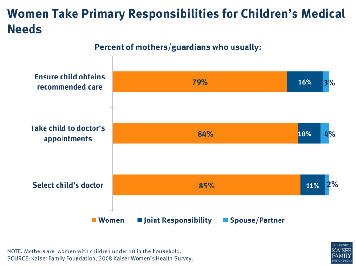 Women Take Primary Responsibilities for Children's Medical Needs